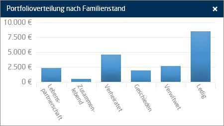 Alternative zum Sparbrief Familienstand