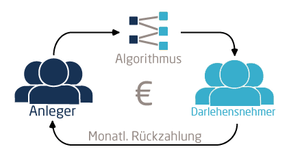 geldanlage/sparbrief-alternative Matching-Algorithmus