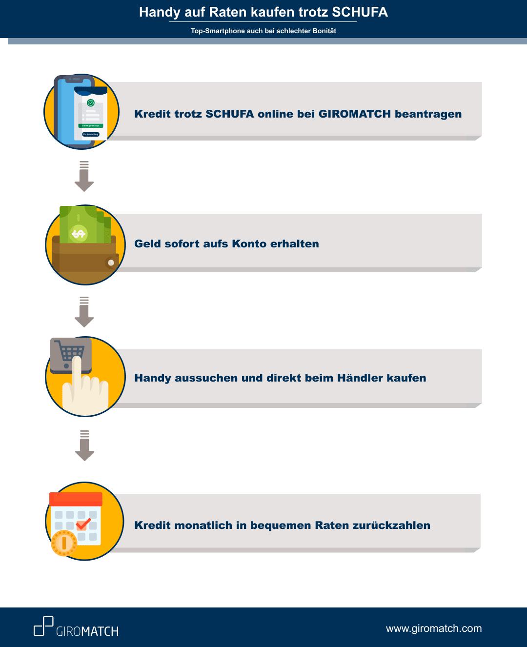 Handy auf Raten ohne Vertrag » So gehts | GIROMATCH