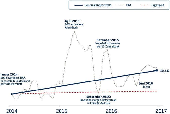 Geld anlegen: DAX, Tagesgeld oder Deutschlandportfolio