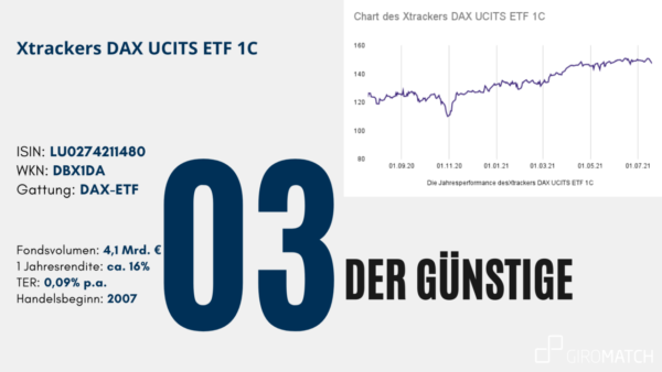 Kennzahlen und Chart des Xtrackers DAX UCITS ETF 1C