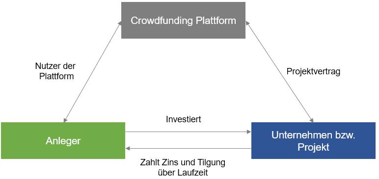 Funktionsweise einer Crowdfunding Plattform