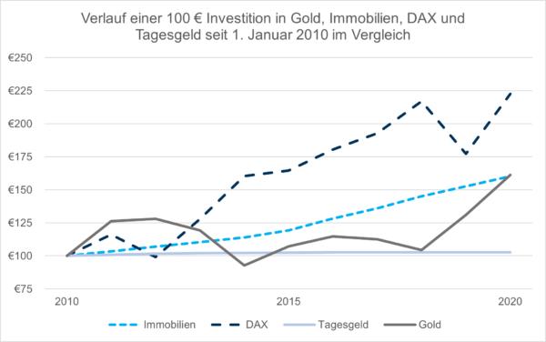 Investition in Gold, Immobilien, DAX und Tagesgeld seit 2010 im Vergleich