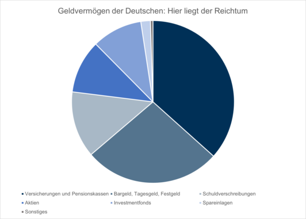 Geldvermögen der Deutschen 2020