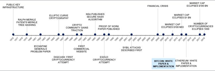 Historie von Kryptographie