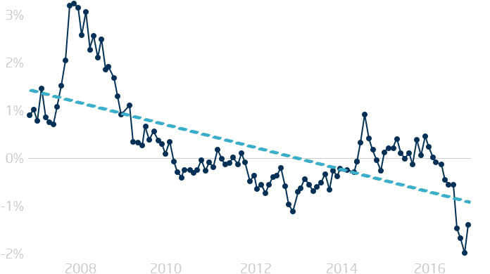 Tagesgeld Entwicklung seit 2007