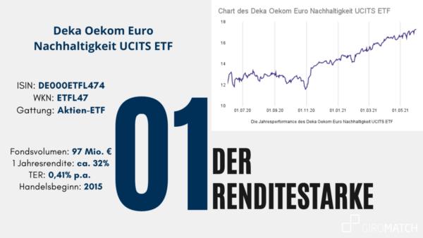 Nachhaltiger und Renditestarker ETF