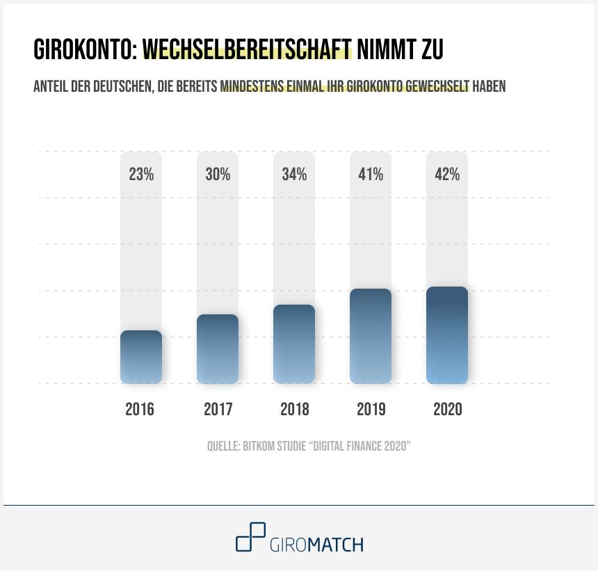Anteil der Deutschen, die Ihr Girokonto mindestens einmal gewechselt haben im Verlauf der vergangenen Jahre