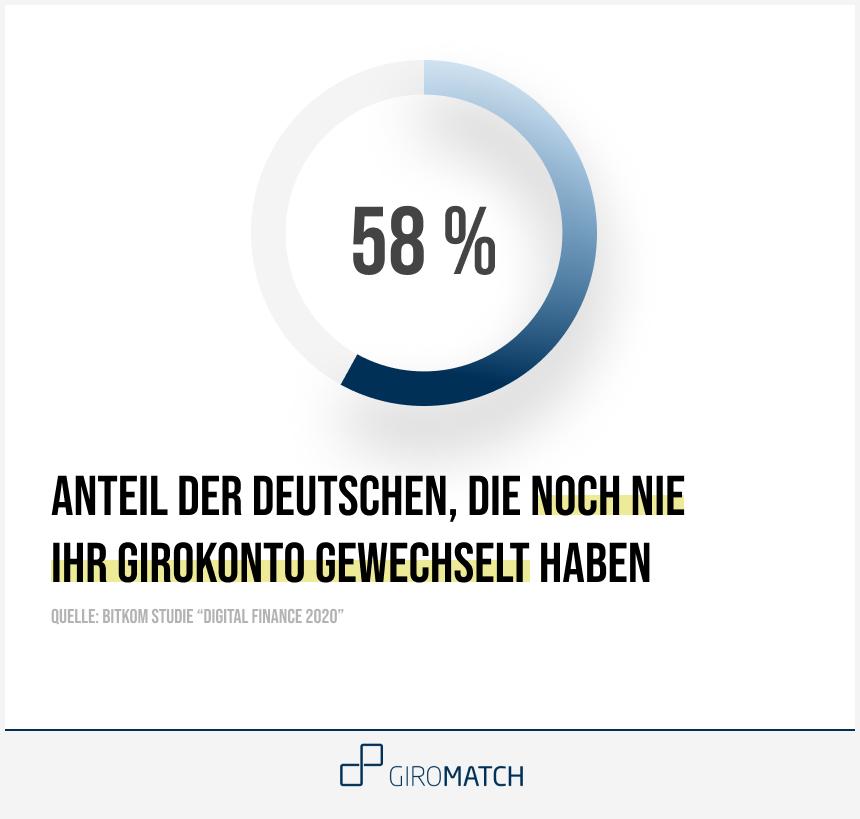 58% der Deutschen haben noch nie ihr Girokonto gewechselt