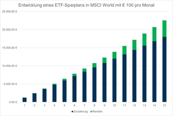 ETF Sparplan Rechner Entwicklung MSCI World 100 Euro
