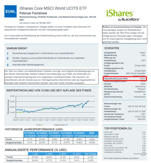 Gesamtkostenquote Blackrock iShares Core MSCI World UCITS ETF