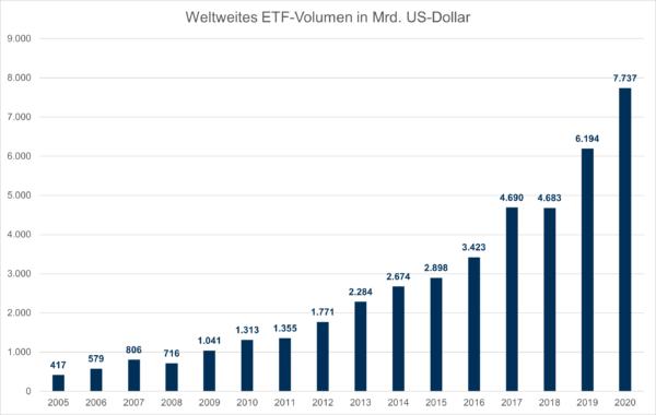Weltweites ETF-Volumen in Mrd. US-Dollar 2020