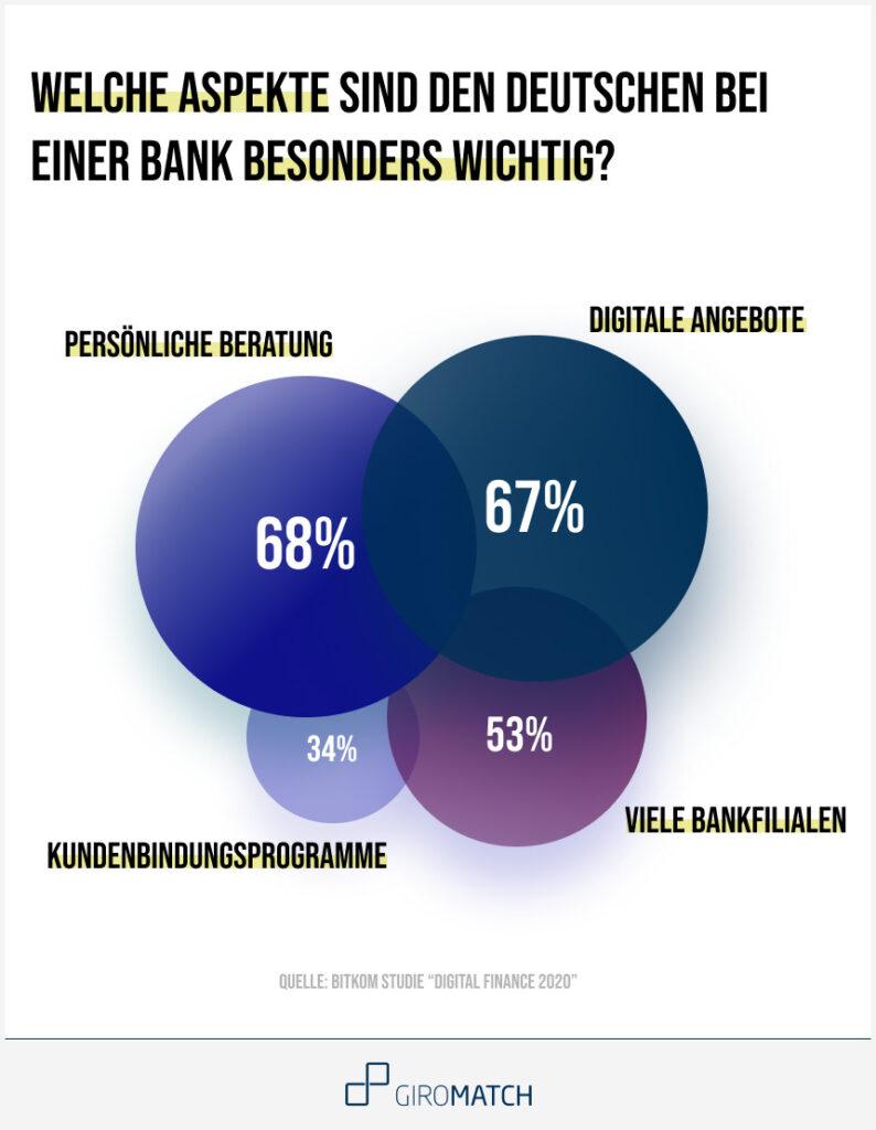 Digitale Angebote und Persönliche Beratung sind den Deutschen bei der Wahl ihrer Bank besonders wichtig