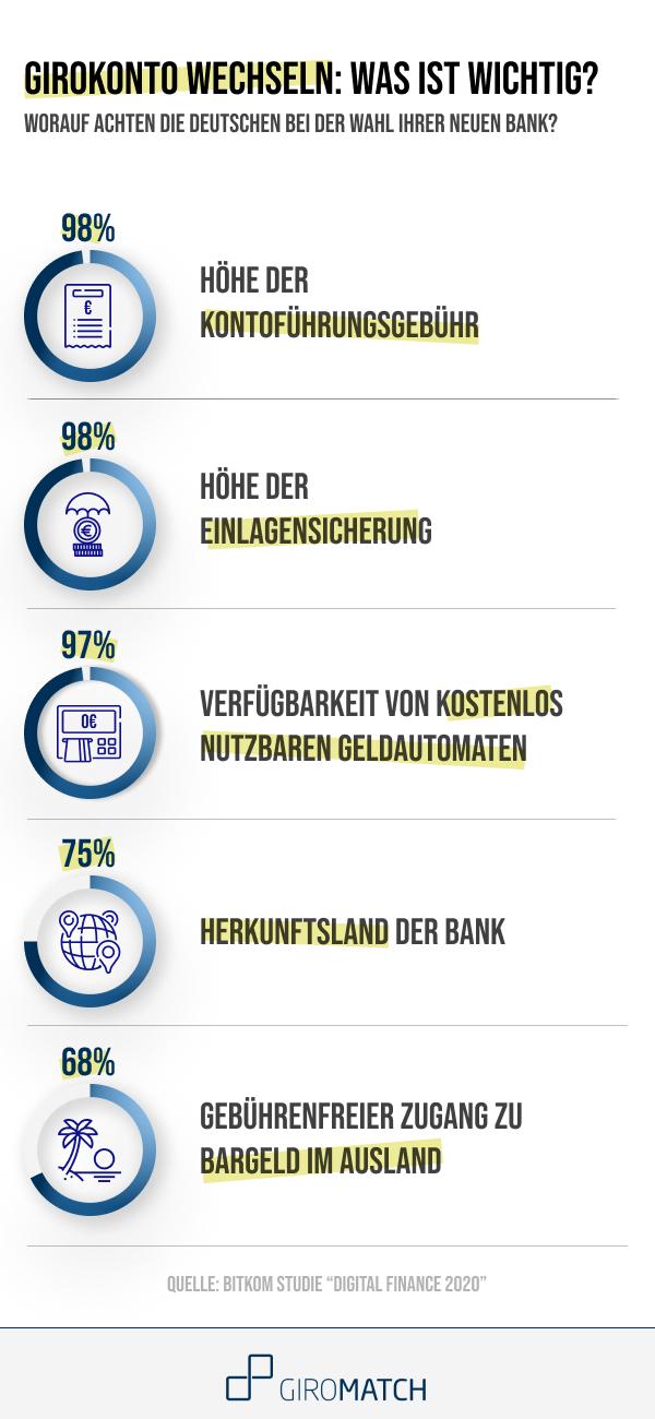 Gebühren, Sicherheit und Geldautomaten: das ist den Deutschen bei der Wahl ihrer Bank wichtig